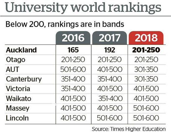 The latest world rankings. Graphic: NZ Herald