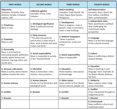 'Four Worlds' news values matrix. Source: Robie (2001, 2012)
