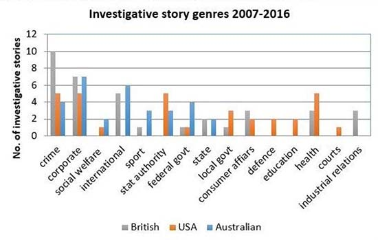 Investigative story targets in three countries: 2007-2016; n=100. Andrea Carson/Journalism Studies