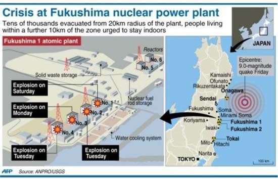 The Fukushima crisis breakdown. Graphic: AFP/Allvoices