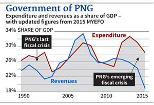 "A ""fiscal crisis"" graph published with the Sydney Morning Herald article."